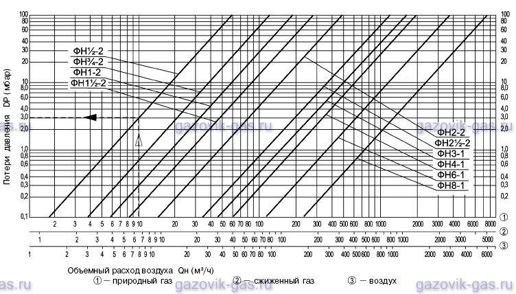 График зависимости потерь давления от объемного расхода для чистых фильтров