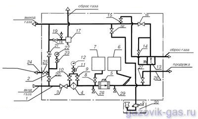Схема пневматическая функциональная ГРПШ-32-СГ