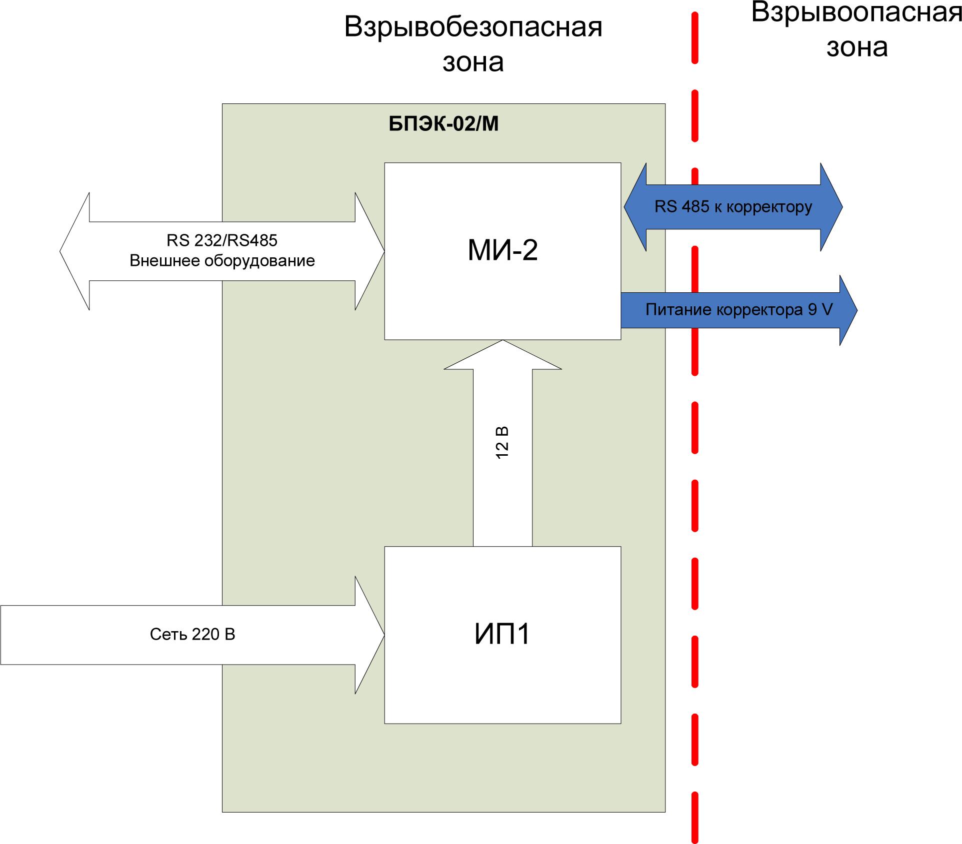 Структурная схема блока питания БПЭК-02/М