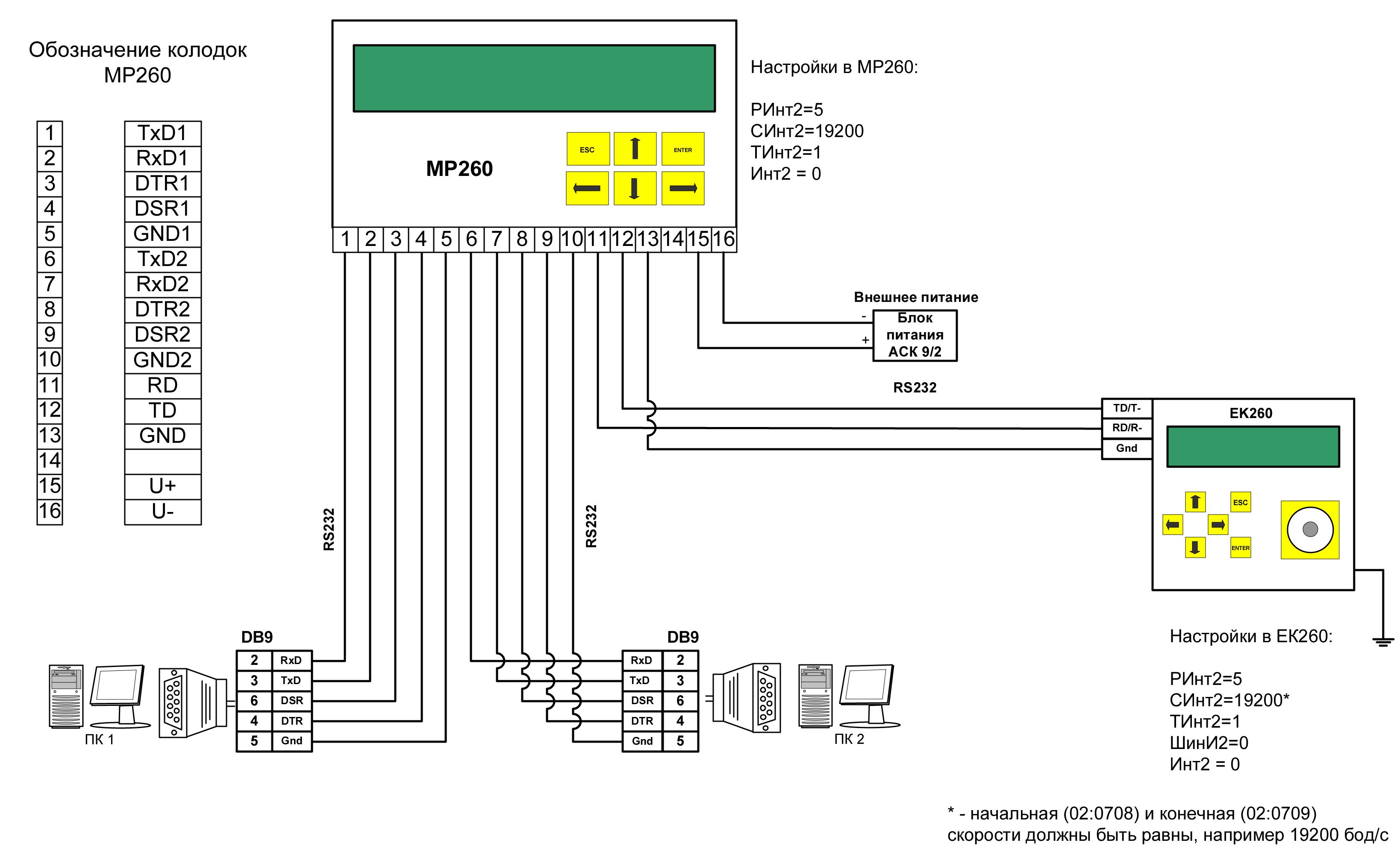 Схема подключения корректора ЕК260 к ПК через модуль функционального расширения МР260