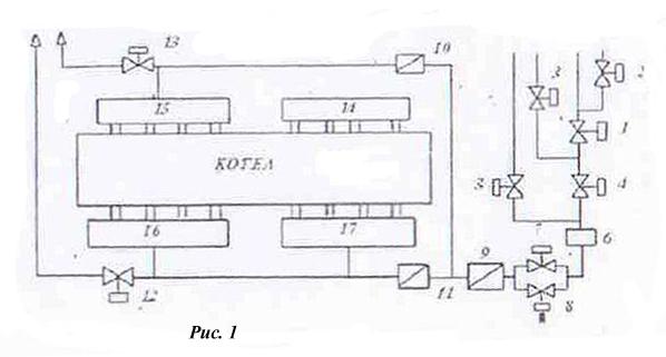 Газопроводы котельной с котлом