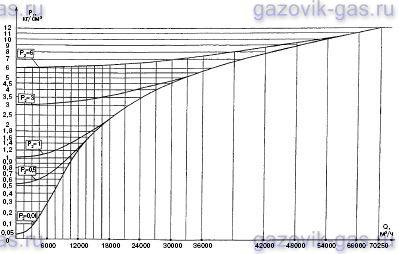 инструкция эксплуатации регулятора давления газа рдук