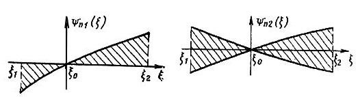 Однозначная и двузначная предельная функция влияния
